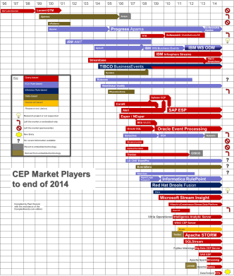Market Survey of the main CEP / event processing tools