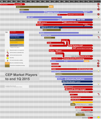 CEP tools for 1Q2015