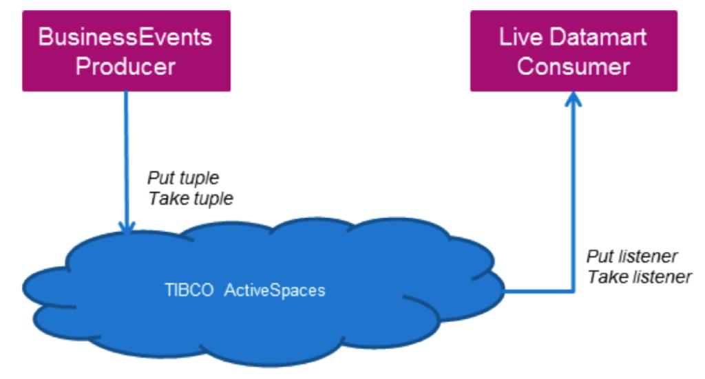 TIBCO ActiveSpaces